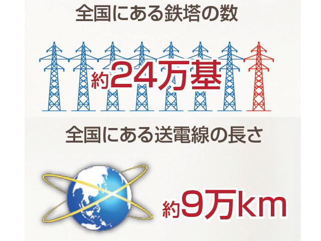 全国にある鉄塔の数と送電線の長さ